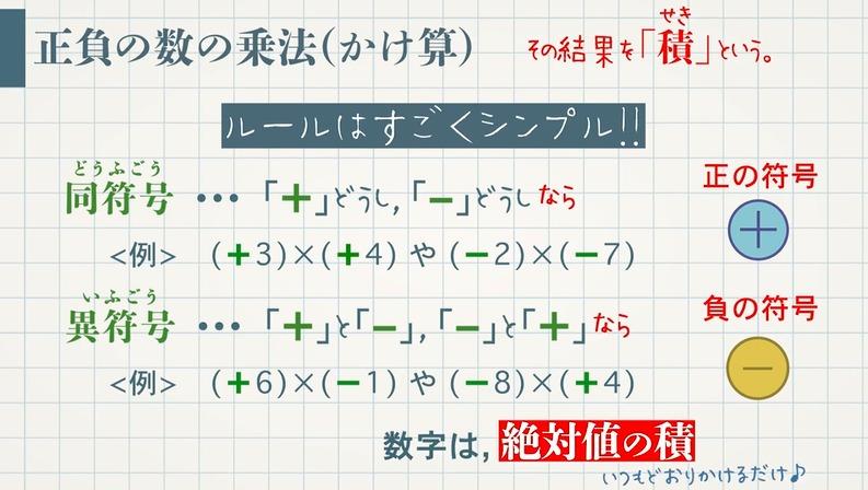 正負の数の乗法(かけ算)