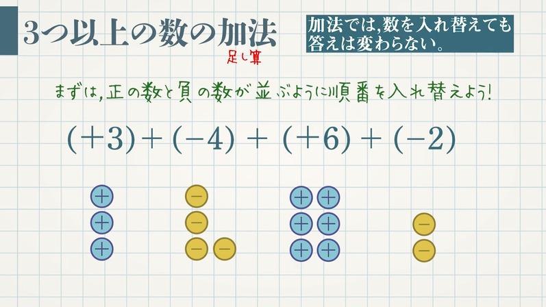 正負の数-加法の交換法則と結合法則