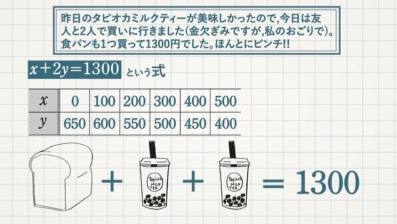 連立方程式とは?(連立方程式とその解)