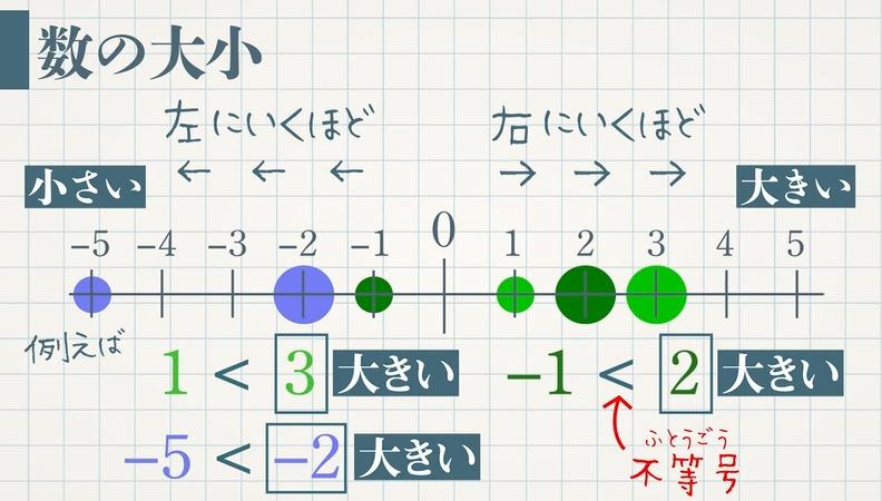 数の大小(数直線と絶対値)