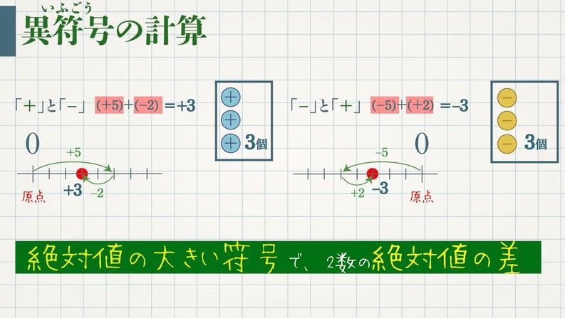 正負の数の加法(足し算)