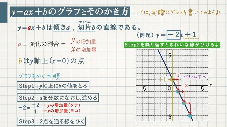 一次関数とグラフ(y=ax+b)
