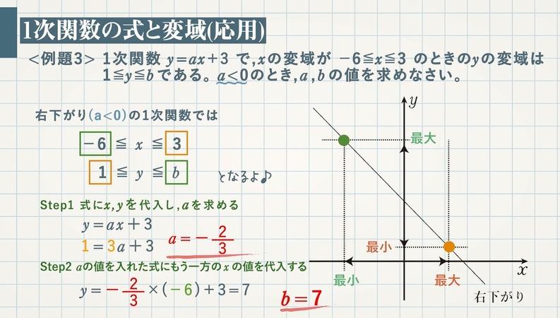 1次関数と変域