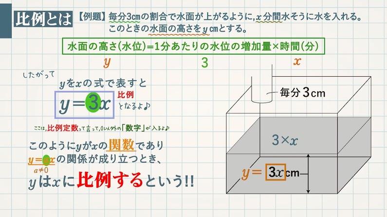 比例( y=ax)とは 比例定数 a=y/x