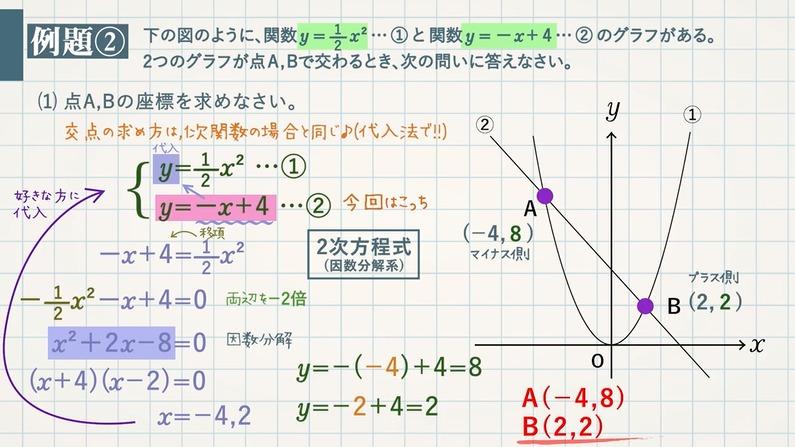 y=ax²の活用(グラフ①)+1次関数 交点・式・面積を求める