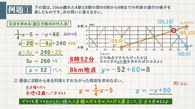 1次関数の速さに関する文章題②(距離・速さ・時間)+グラフ