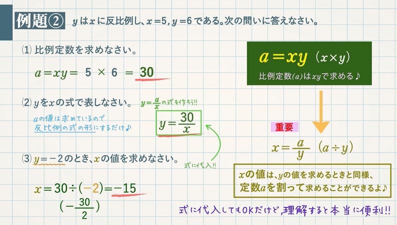 反比例とは y=a/x