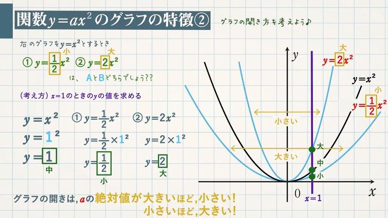 関数y=ax²のグラフの性質