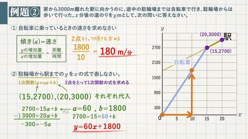 1次関数の速さに関する文章題①(距離・速さ・時間)+グラフ