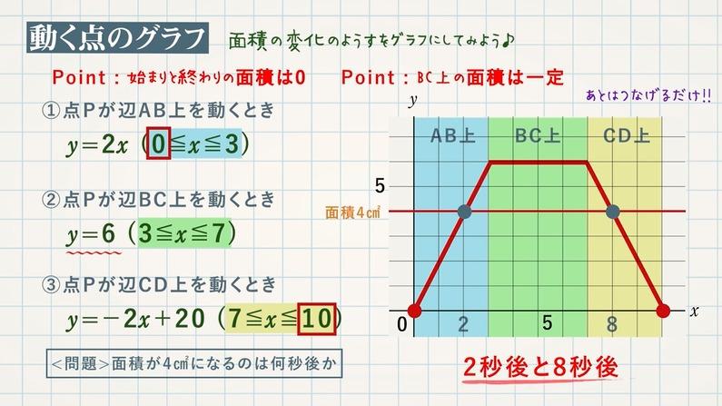 動く点(1次関数)