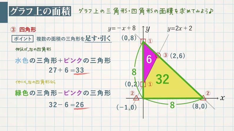 1次関数のグラフの応用① 3種類の交点とグラフ上の面積