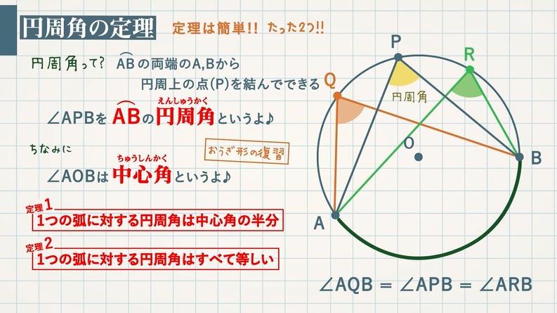と 角 の 角 円 関係 中心 周