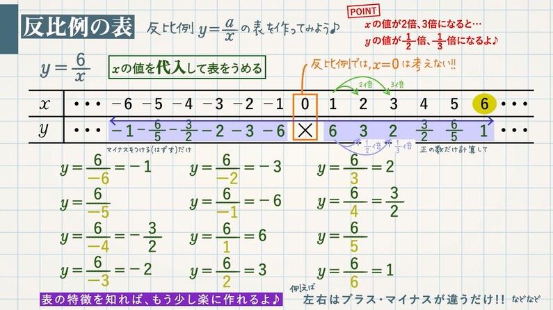 反比例の表とグラフ