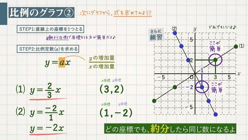 座標平面と比例のグラフ