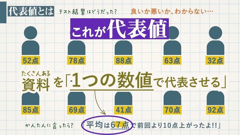 代表値-平均値・中央値(メジアン)・最頻値(モード)-最も使える中学数学範囲
