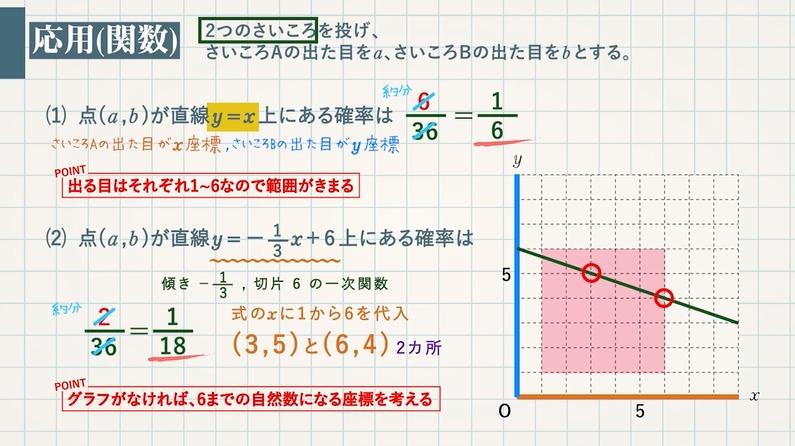 確率(さいころ)-応用問題まで(動点・関数)-